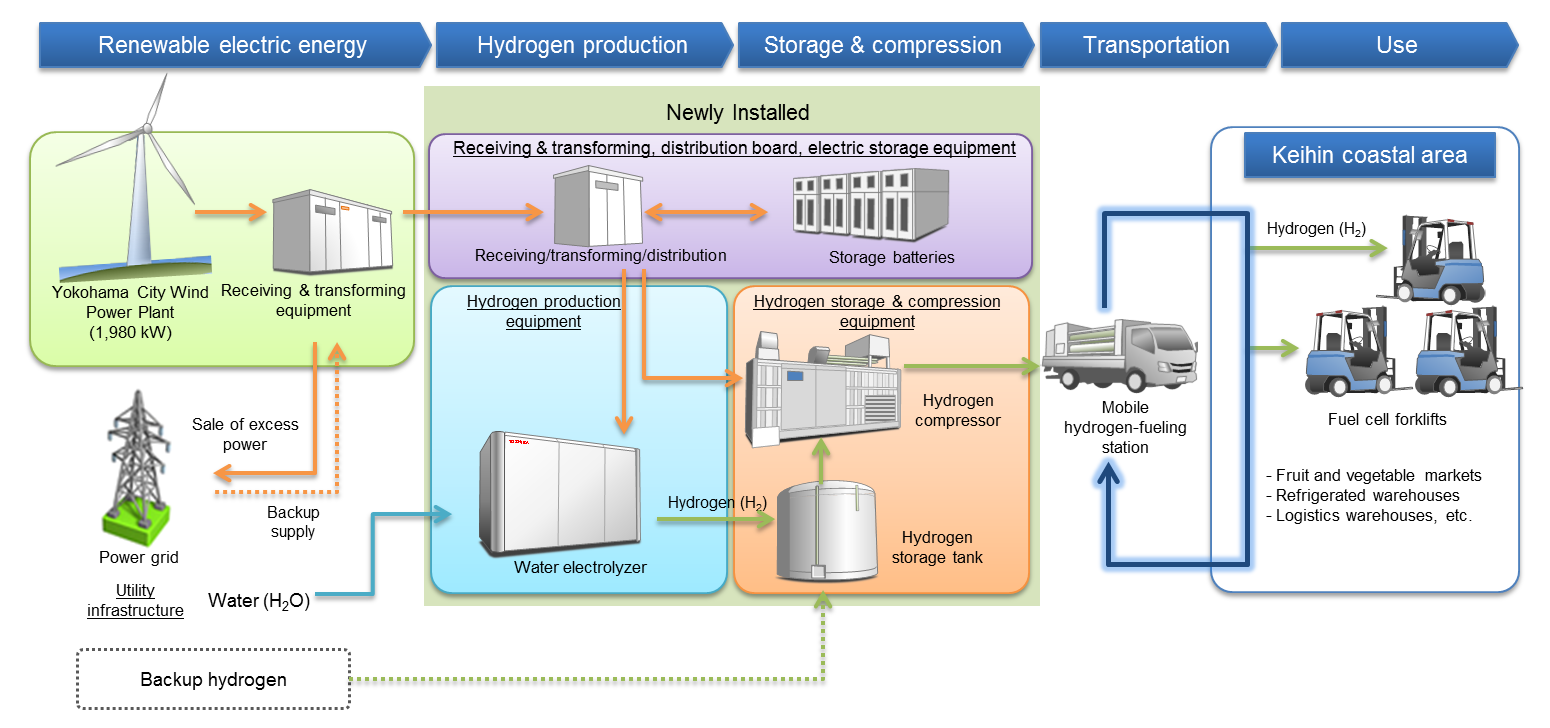 Japan Testing The Renewable Co2 Free Hydrogen Supply Chain