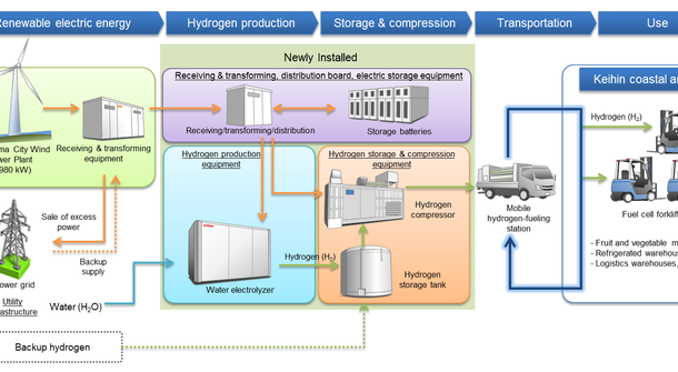 Japan testing the renewable CO2-free Hydrogen supply chain