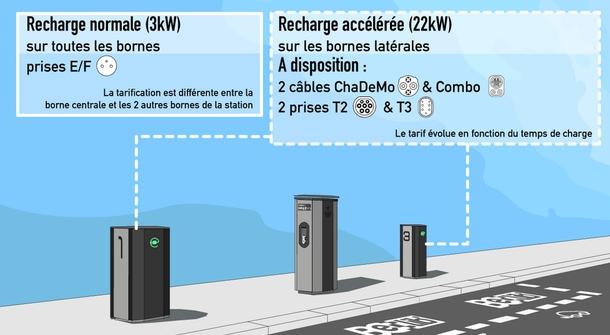 Belib semi-fast charging stations launch in Paris
